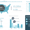 mobile sms marketing stats